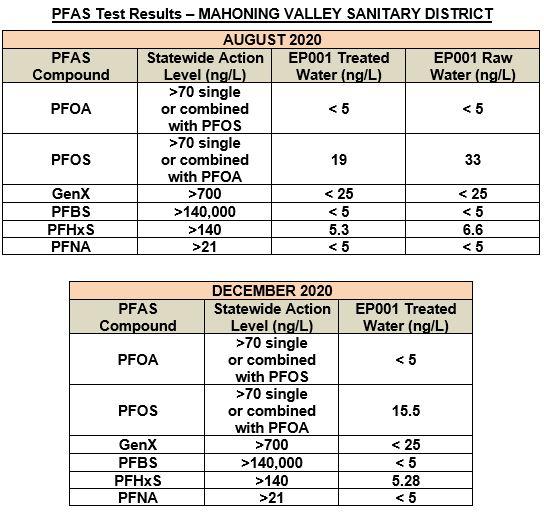 PFAS-Results-2020-for-website